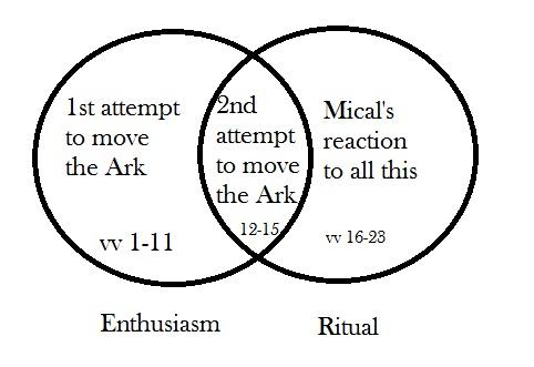Enthusiasm vs. Ritual
